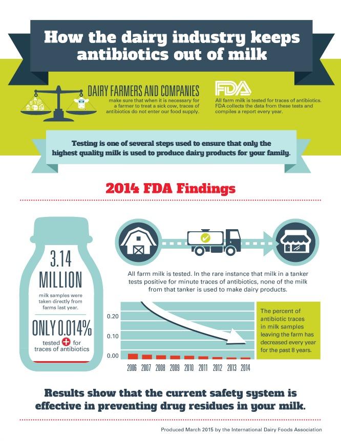 IDFA 2015 Antibiotic Infographic